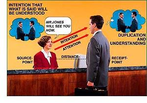 Akákoľvek úspešná komunikácia obsahuje všetky elementy ukázané tu. Akékoľvek zlyhanie komunikovať môže byť vystopované s ohľadom na zlyhanie niektorej z týchto jednotlivých častí.