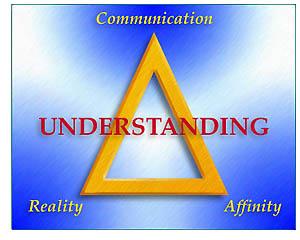 Afinita, realita a komunikácia tvoria trojuholník ARK, ktorého každý vrchol je závislý na ostatných dvoch. To sú zložky, z ktorých sa skladá porozumenie.